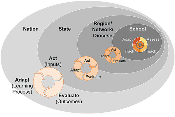An adaptive education system needs nested feedback loops at multiple levels.